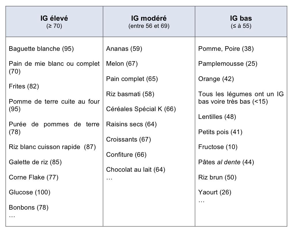 Index glycémiques des Aliments