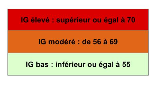 Index glycémiques - valeurs