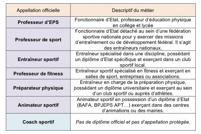 formation coach sportif